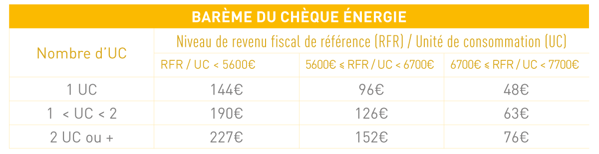 montant cheque energie