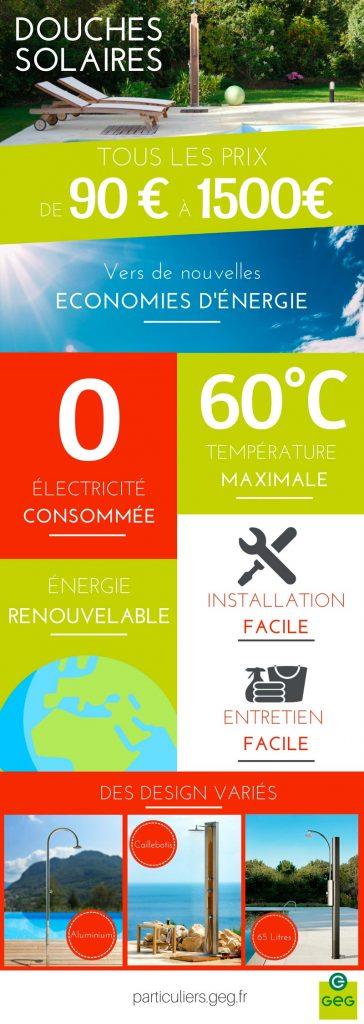 douche solaire et économies d'énergie